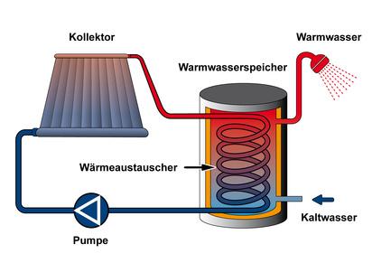 Solarthermie Skizze